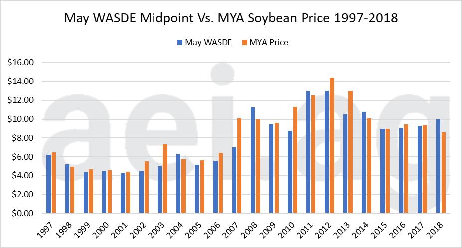 WASDE Price Estimates. Ag Economic Insights. AEI.ag