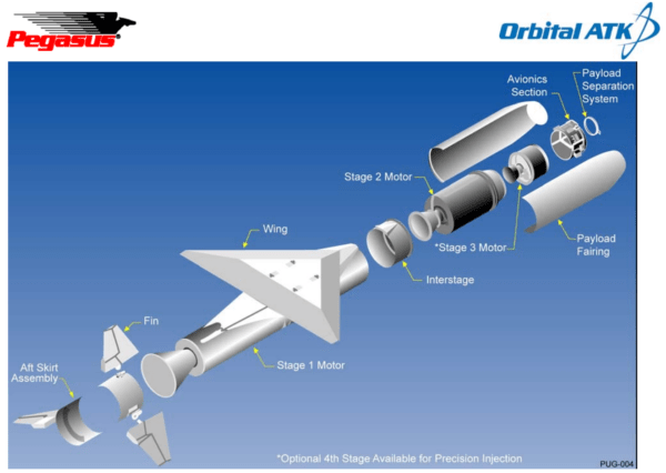 Expanded View of Pegasus XL Configuration (Image Credit: Orbital ATK)