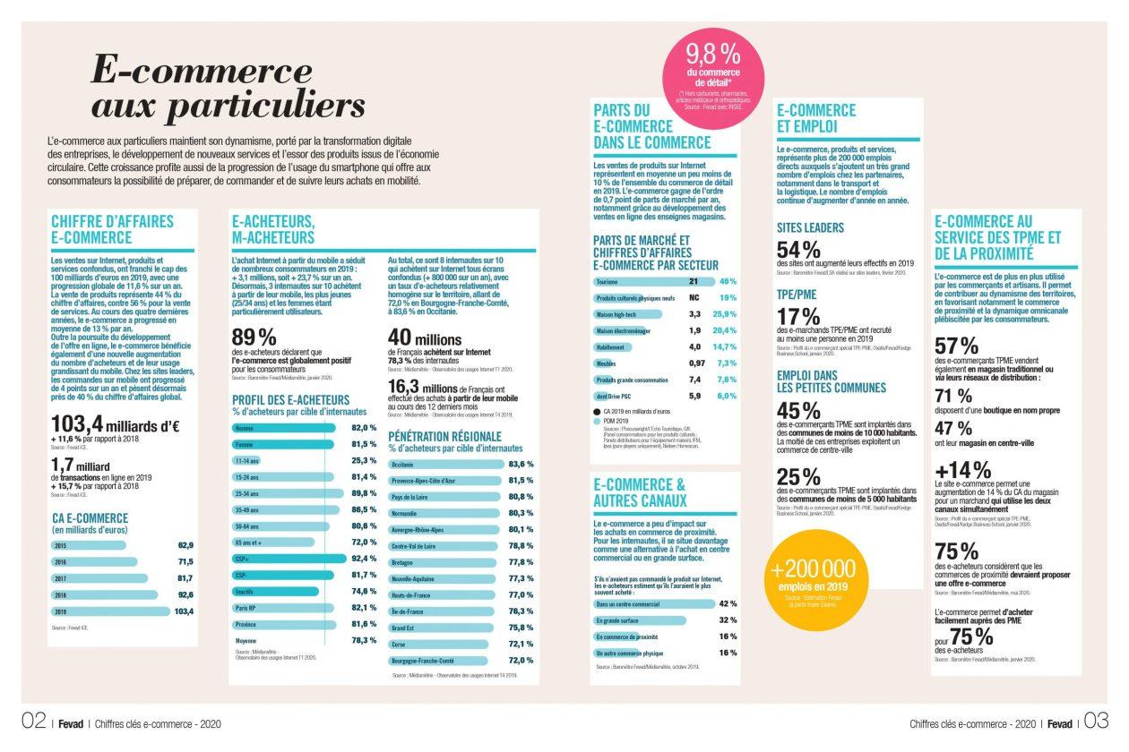 Infographie présentant les statistiques du e-commerce en 2020