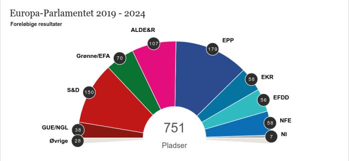 EU valg 2019