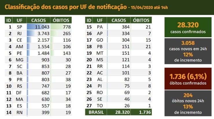 País tem 3.058 casos de covid-19 em um dia e total sobe para 28.320