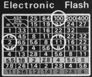 Nociones fotográficas- El flash
