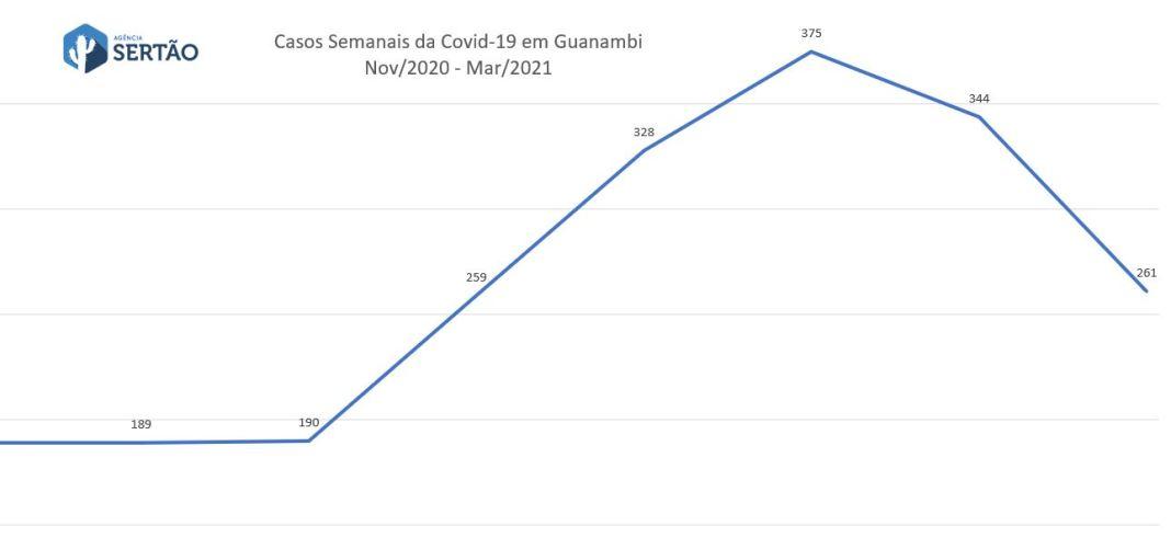 Casos de covid-19 por semana em Guanambi mar2