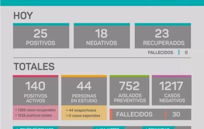 COVID en Rojas: Sigue siendo elevado el número de aislados