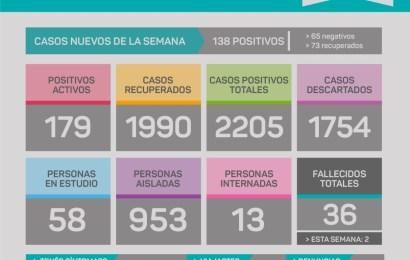COVID en Rojas: Preocupa el crecimiento en el número de casos