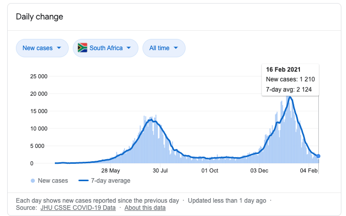 Covid Cape Town South Africa Trends