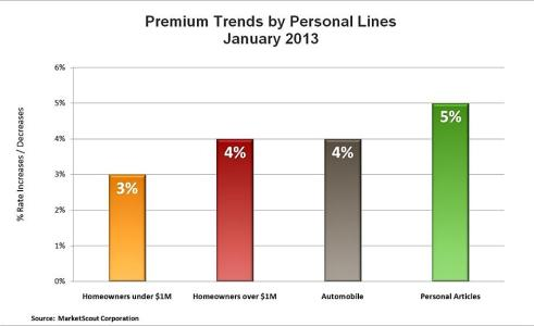 Premium Trends MarketScout - January 2013