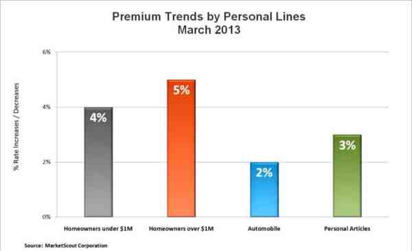 MA Personal Lines Rates March 2013