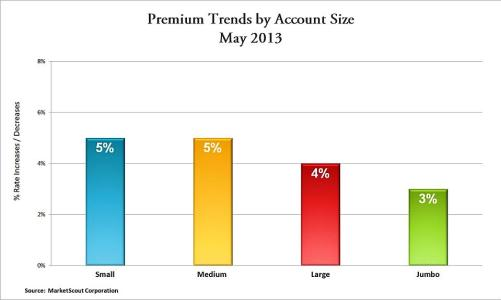 MA insurance news, Agency Checklists, May 2013 Commercial Rates