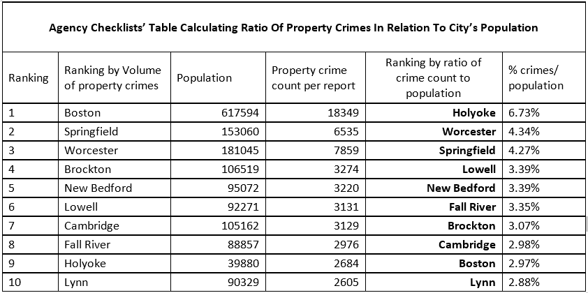 Chart of ration of crimes to population
