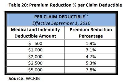 Claim deductible percentages