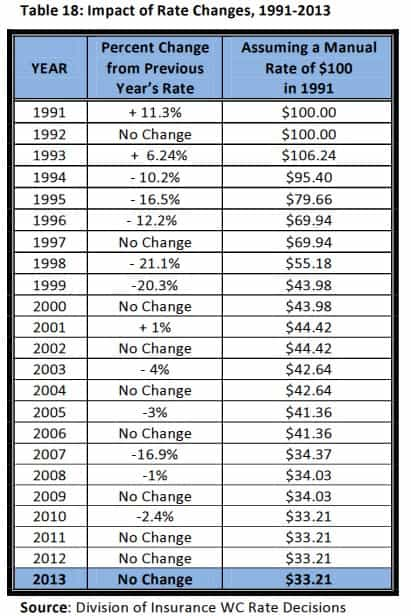 Comp insurance rate change history