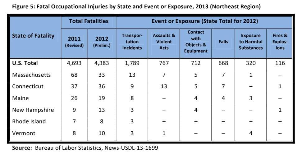 Fatal work injury statistics