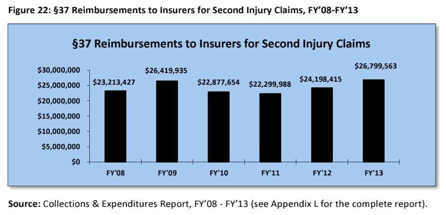 Reimbursements to insurers second injury fund