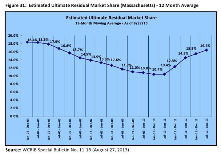 Residual market load history