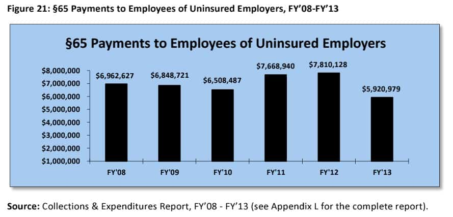 Uninsured worker payments