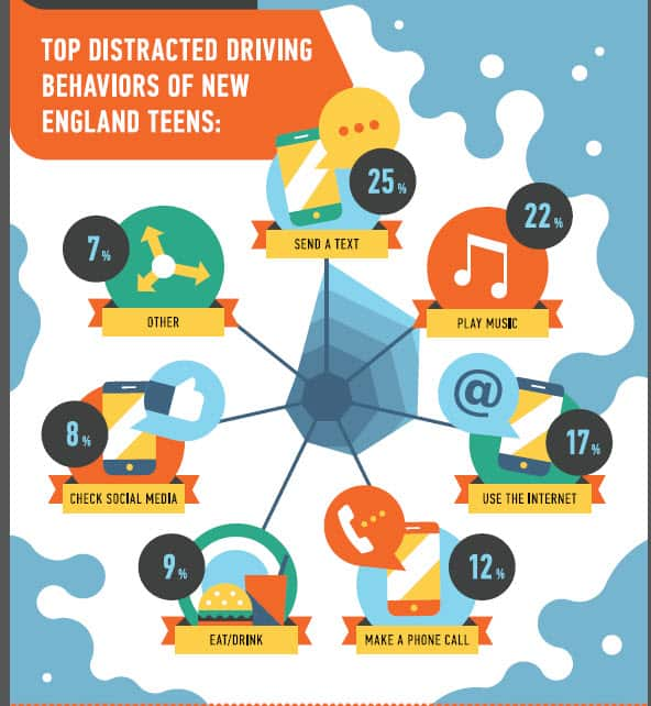 The Top Distracted Driving Behaviors Of New England Teens