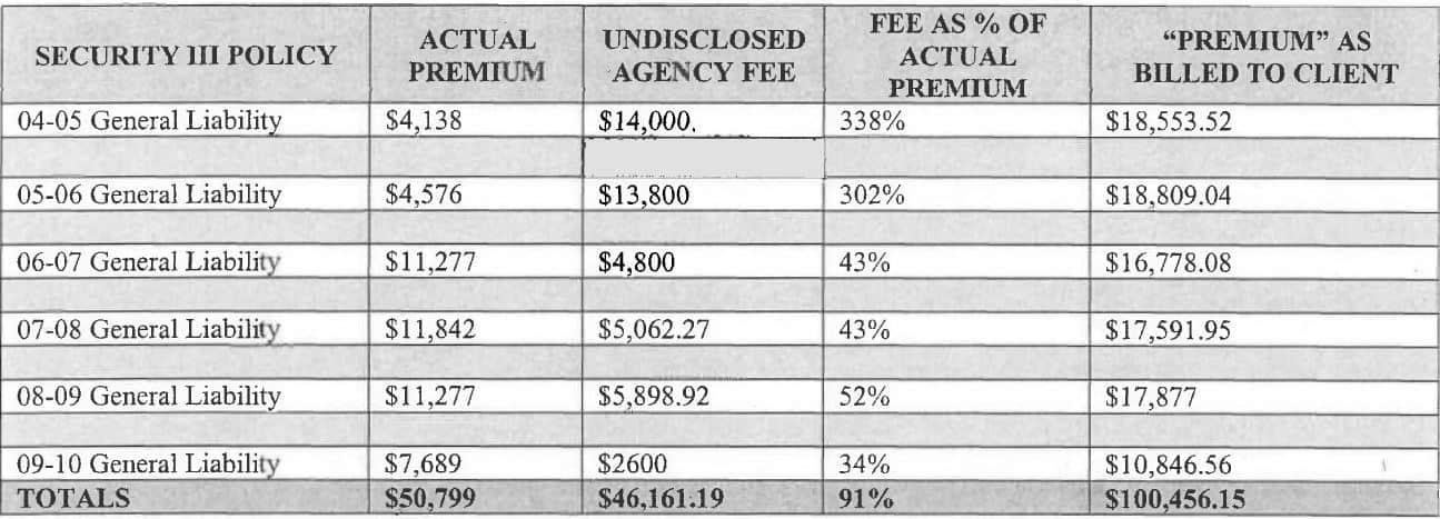 Exemplar fees
