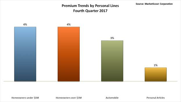 Agency Checklists, MA Insurance News, Mass. Insurance News, Personal Lines Rates Massachusetts