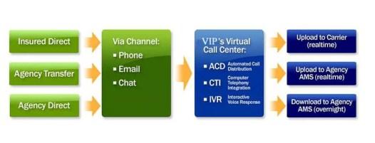 Agency Checklists, MA Insurance News, Mass. Insurance News, VIP, Virtual Insurance Professionals, Peter Milne