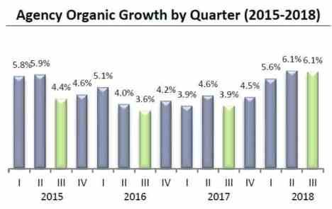 Agency Checklists, MA Insurance News, Mass. Insurance News, Agency and Broker Growth, How is the IA industry doing in 2018