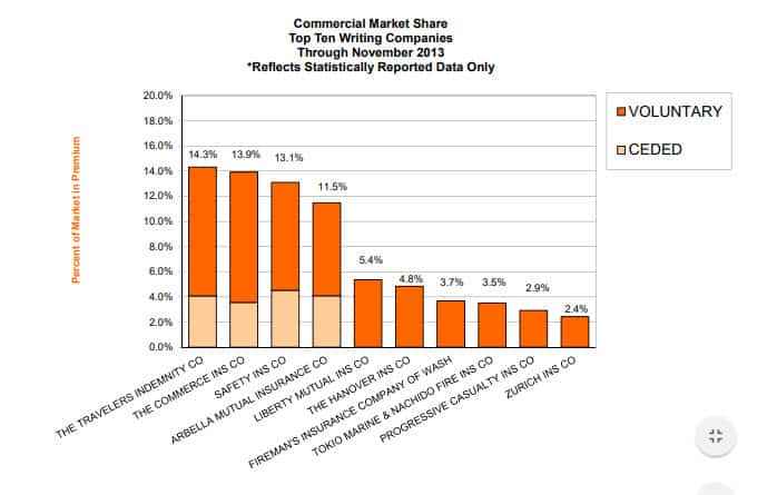 Commercial Market Share Report as of November 2013