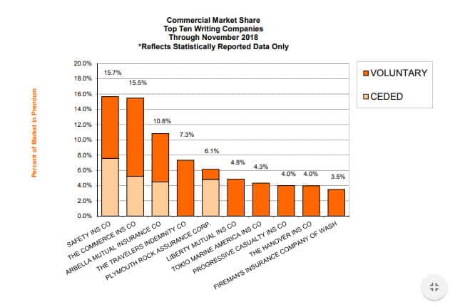 Commercial Market Share Report as of November 2018