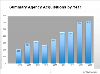 MA Insurance News, Massachusetts insurance news, insurance agencies acquired in 2018, how many insurance agencies were sold in 2018