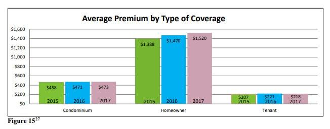 Home Insurance Policies Statistics in Massachusetts