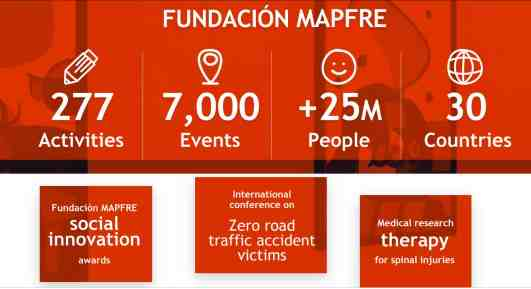 Agency Checklists insurance news about MAPFRE's Foundation
