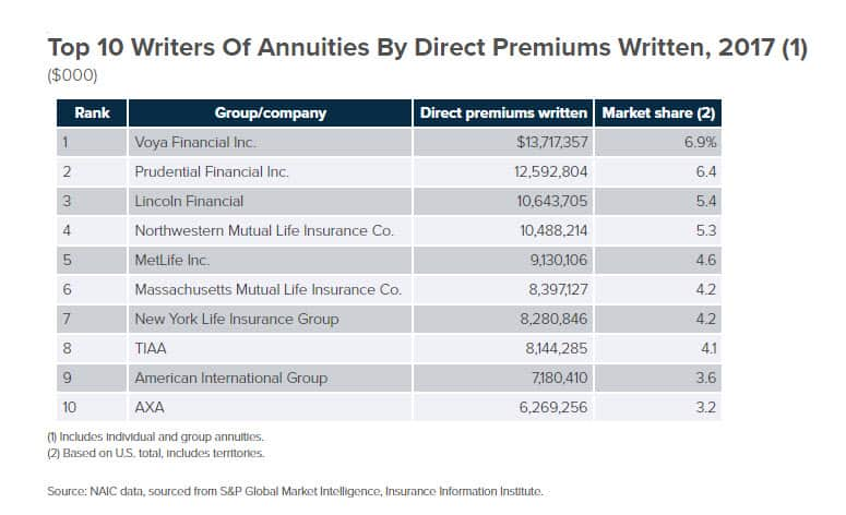 Largest Annuity Writers in Massachusetts