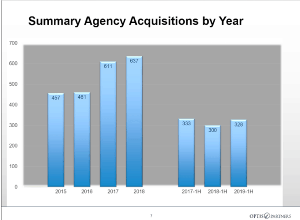 insurance agency acquisitions in Massachusetts and nationally