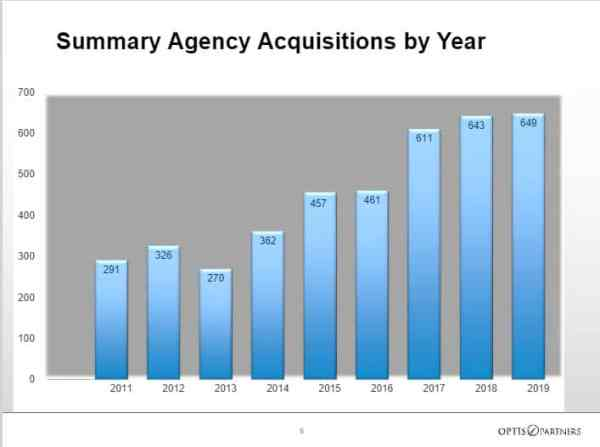 Insurance Agency Mergers & Acquisitions in 2019