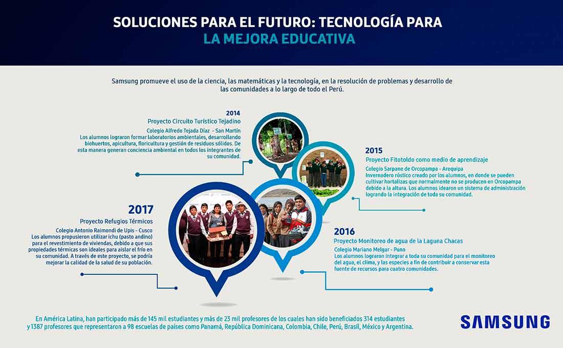 samsung-soluciones-tecnologicas