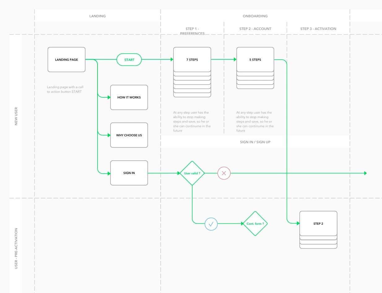 Ux Design Techniques Every Designer Should Know