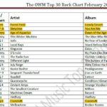 omwr rock chart 2017-02