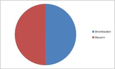 So sieht der Stromanteil für den Bäcker aus. Anteil Stromlieferant vs. Steuerabgaben