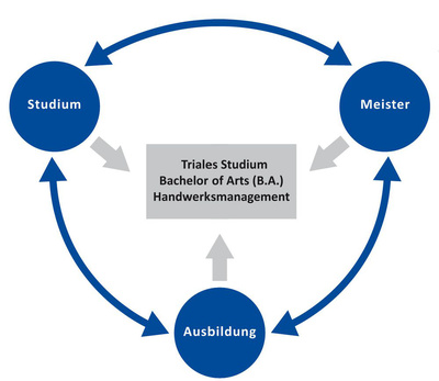Ausbildung, Meister und Bachelor-Studium in einem – Ausbildung 2.0