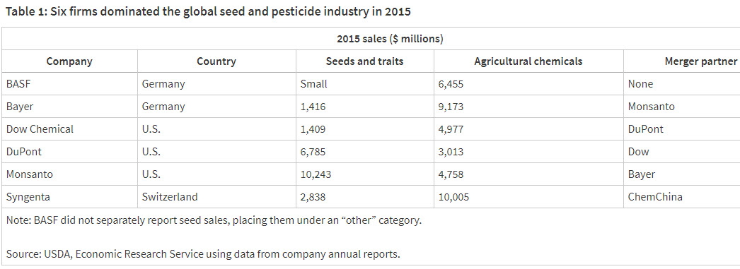 """Mergers of """"Big 6"""" Seed and Ag Chem Companies – Who Owns What Now"""