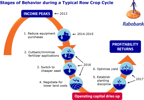 Rabo AgriFinance Ch Cha Changes Figure 3 (1)
