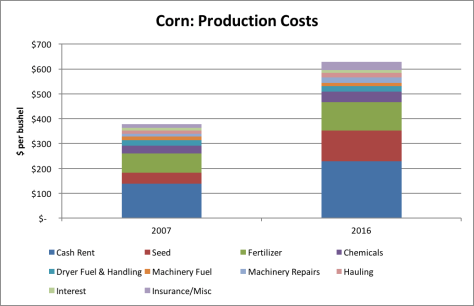 Purdue Crop Budgets and Purdue Cash Rent Surveys. Average productivity soil, rotating corn using revised budgets (where available) were used to estimate revenues and variable production costs. Average quality land was used for cash rent estimates.
