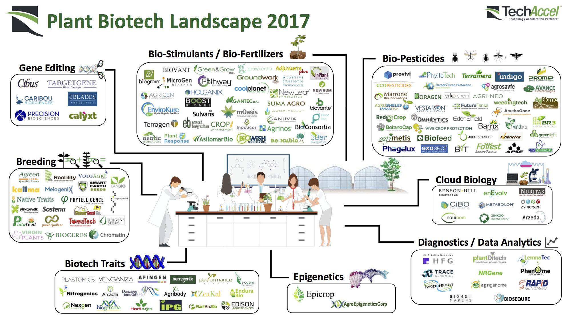 https://i2.wp.com/agfundernews.com/wp-content/uploads/2017/11/171116-TechAccel-Ag-Biotech-Landscape-PLANT.jpg