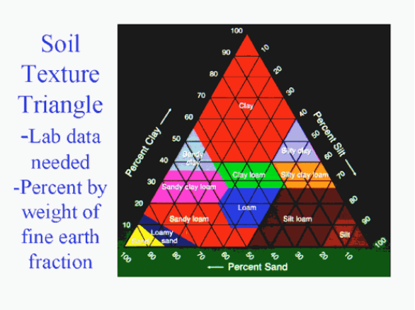 Soil Stabilizing Analysis by Weight of Soil Treated and soil Triangle