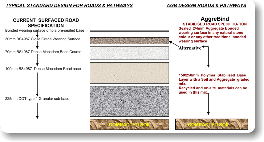 AggreBind stabilized soil road and pathway designs