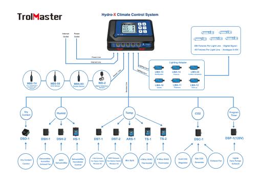 Hydro-X Environmental Controller