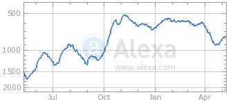 kotaku.com, Alexa ranking