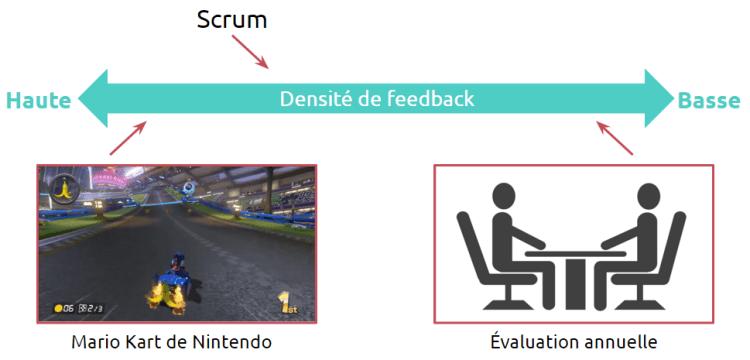 Scrum ramène la densité de feedback un peu plus près de Mario Kart (plaisante) que de l'évaluation annuelle (fastidieuse).