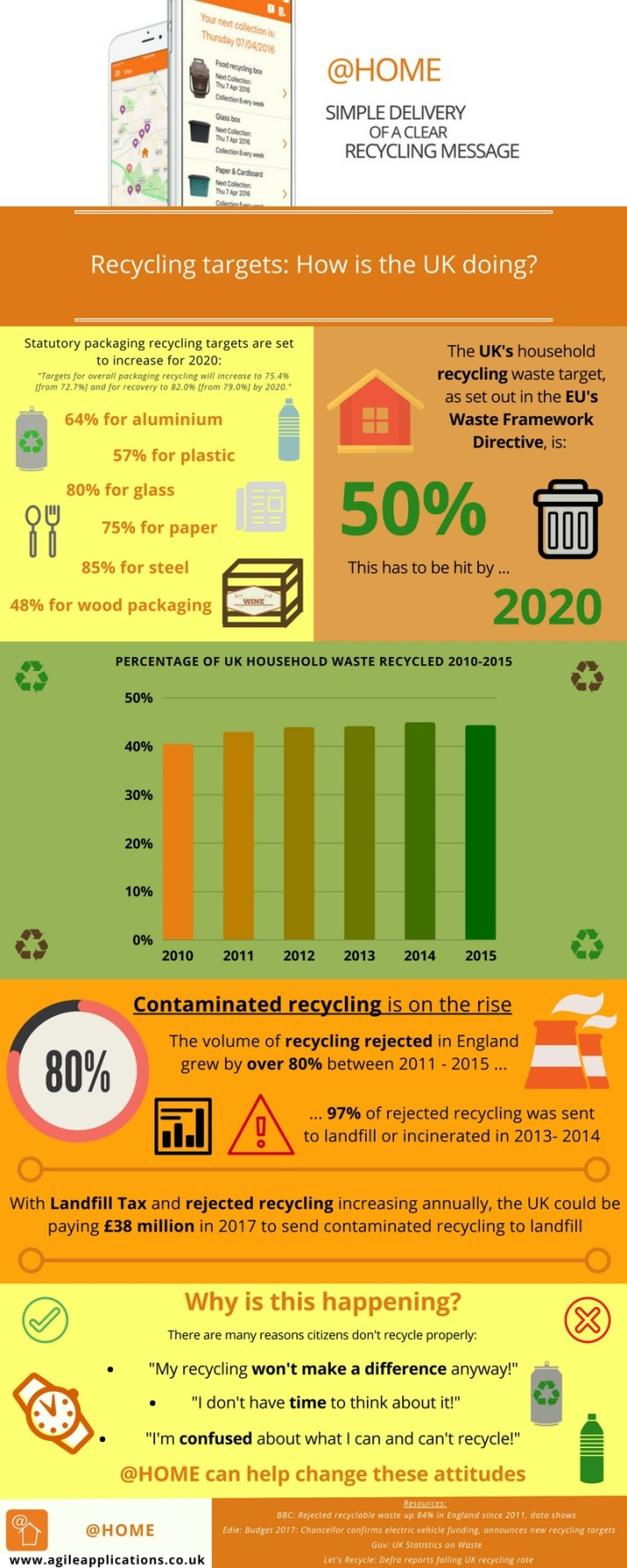 UK recycling rates infographic