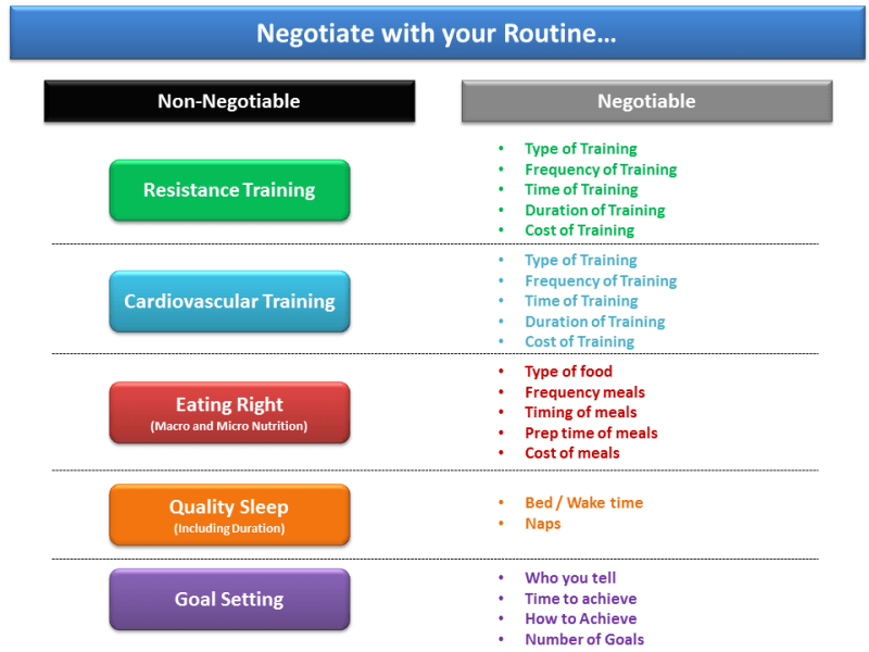 Negotiate your routine