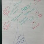 High performance tree (1/3)